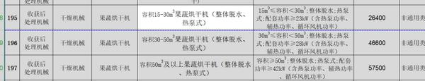 山西省:热泵式果蔬烘干机最高补贴57500元