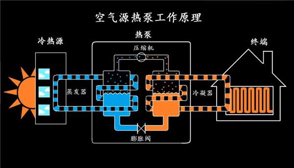 空气源热泵十大优势 助力打赢蓝天保卫战