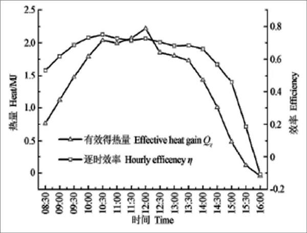芬尼克兹空气能+太阳能采暖真好用!青海某医院采暖季仅9.1元/O