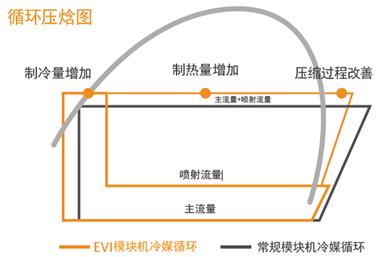 攻克高纬度严寒,喷气增焓让空气能热泵在低温下高效运行