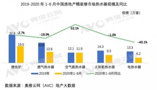 地产精装市场空气能热水器逆势增长,产品跃居精装市场前三